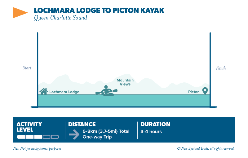 Lochmara lodge to picton kayak