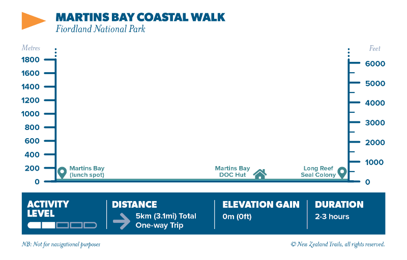 Martins Bay coastal walk
