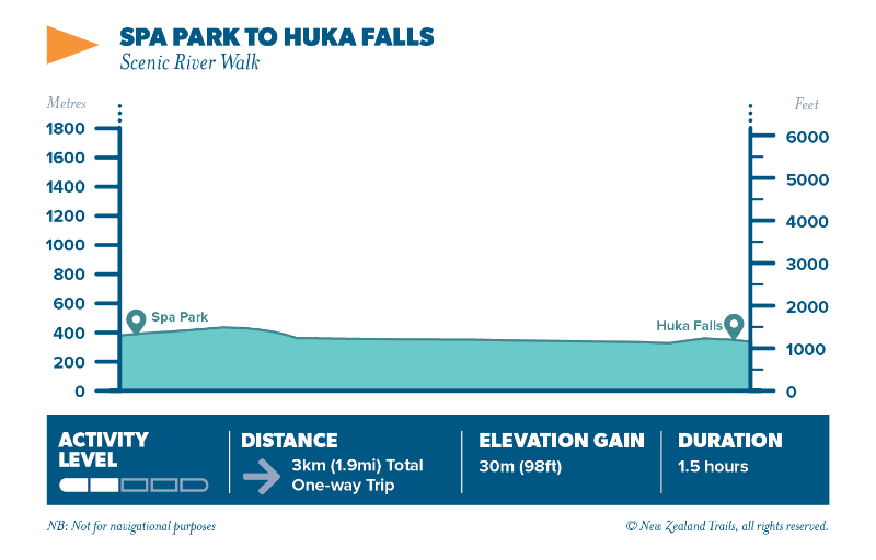Spa park to huka falls